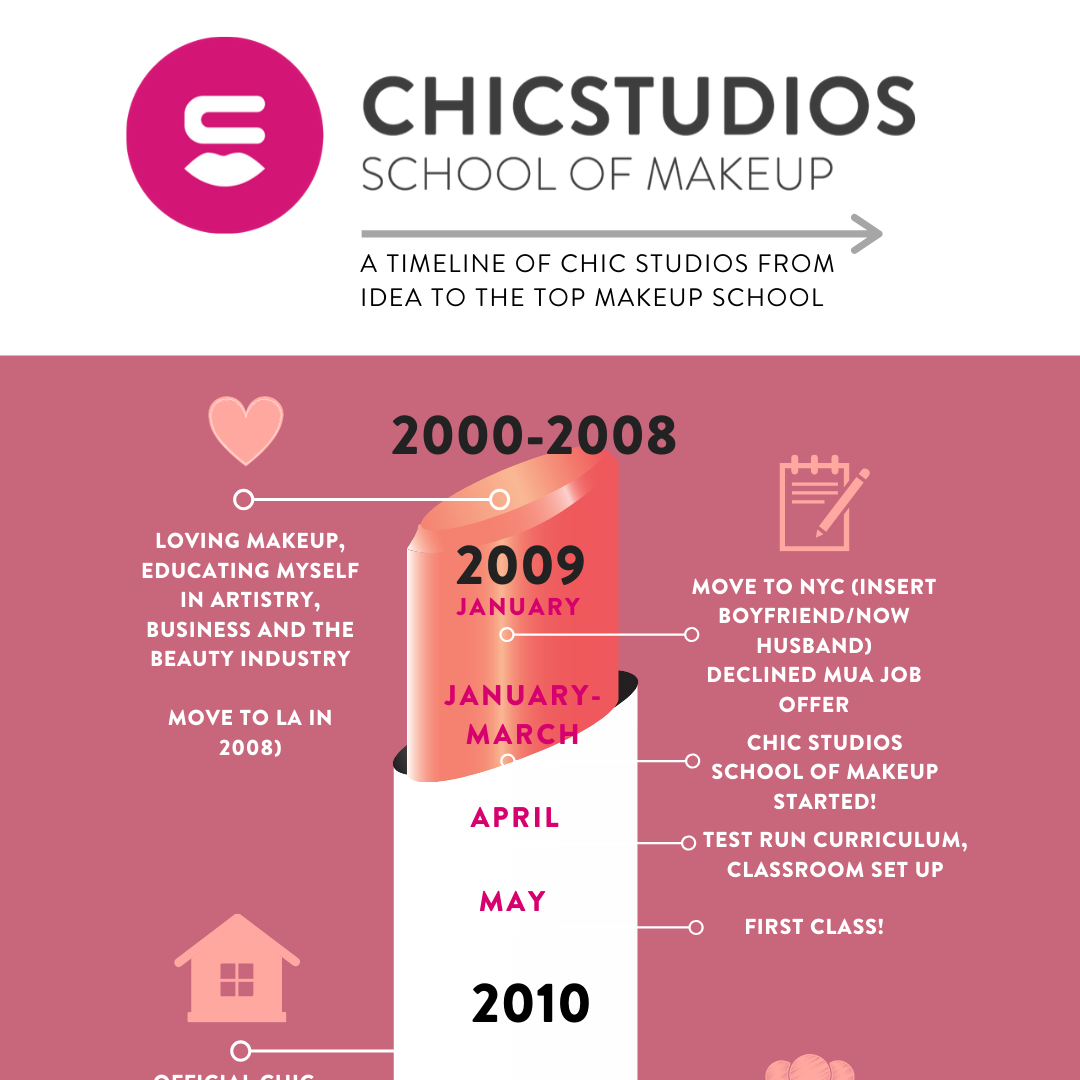 copy of chic studios then and now